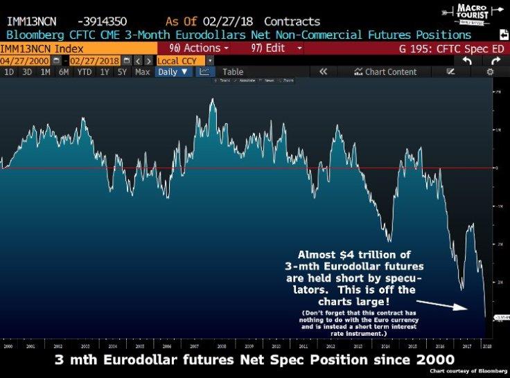 specs are net short $4 trillion of eurodollar futures