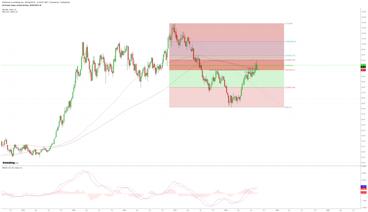 DXY -W