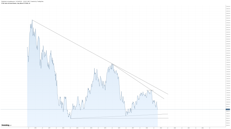 FTSE - ITALY BANKS - LINE - W