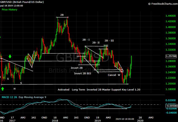 GBP-USD - W