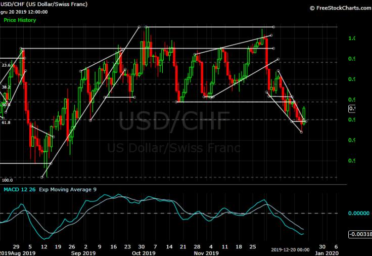 USD-CHF - D