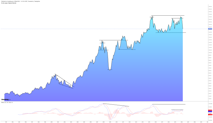 Israel Index - M - Line